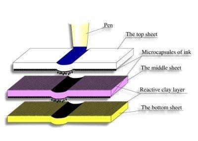 Carbonless Printing